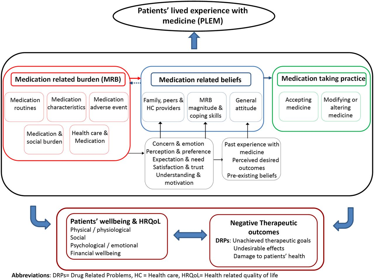 online teaching experience a qualitative metasynthesis Colonised and isolated: a qualitative metasynthesis of patients' experiences of being infected with multiple drug resistant organisms and subsequent isolation.