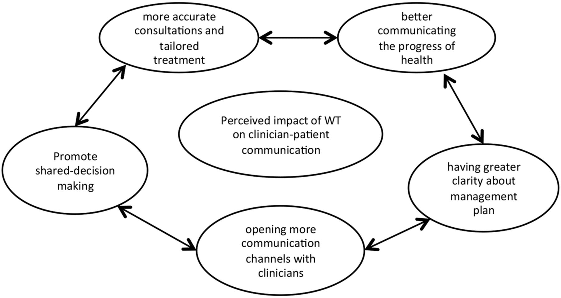 Impact of wearable technology on psychosocial factors of