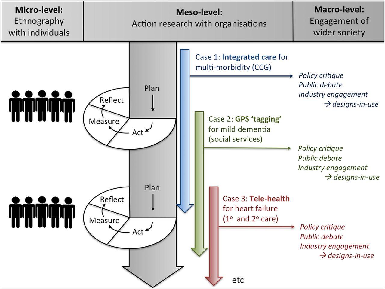 qualitative research methods case study
