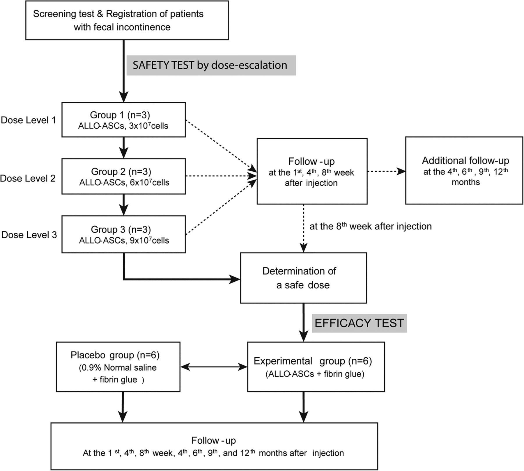 Treatment of faecal incontinence using allogeneic-adipose
