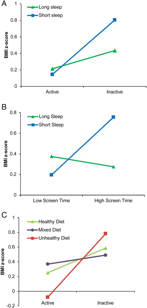 Multiple Lifestyle Behaviours And Overweight And Obesity Among