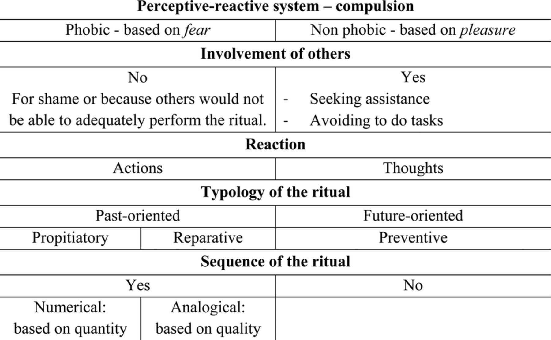 Brief Strategic Therapy For Obsessivecompulsive Disorder A