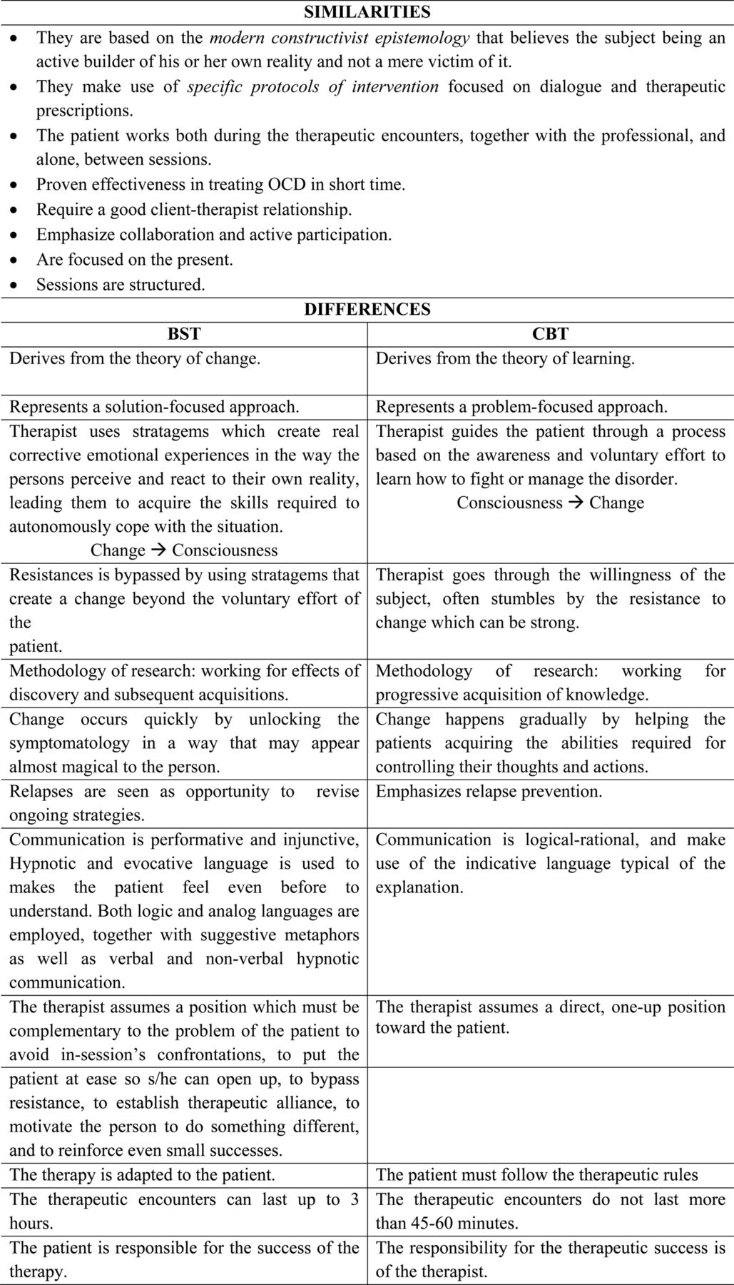 therapeutic psychology essay Comparison and contrast of behavioral and  rebt continues to be useful in therapeutic application in  journal of clinical psychology.