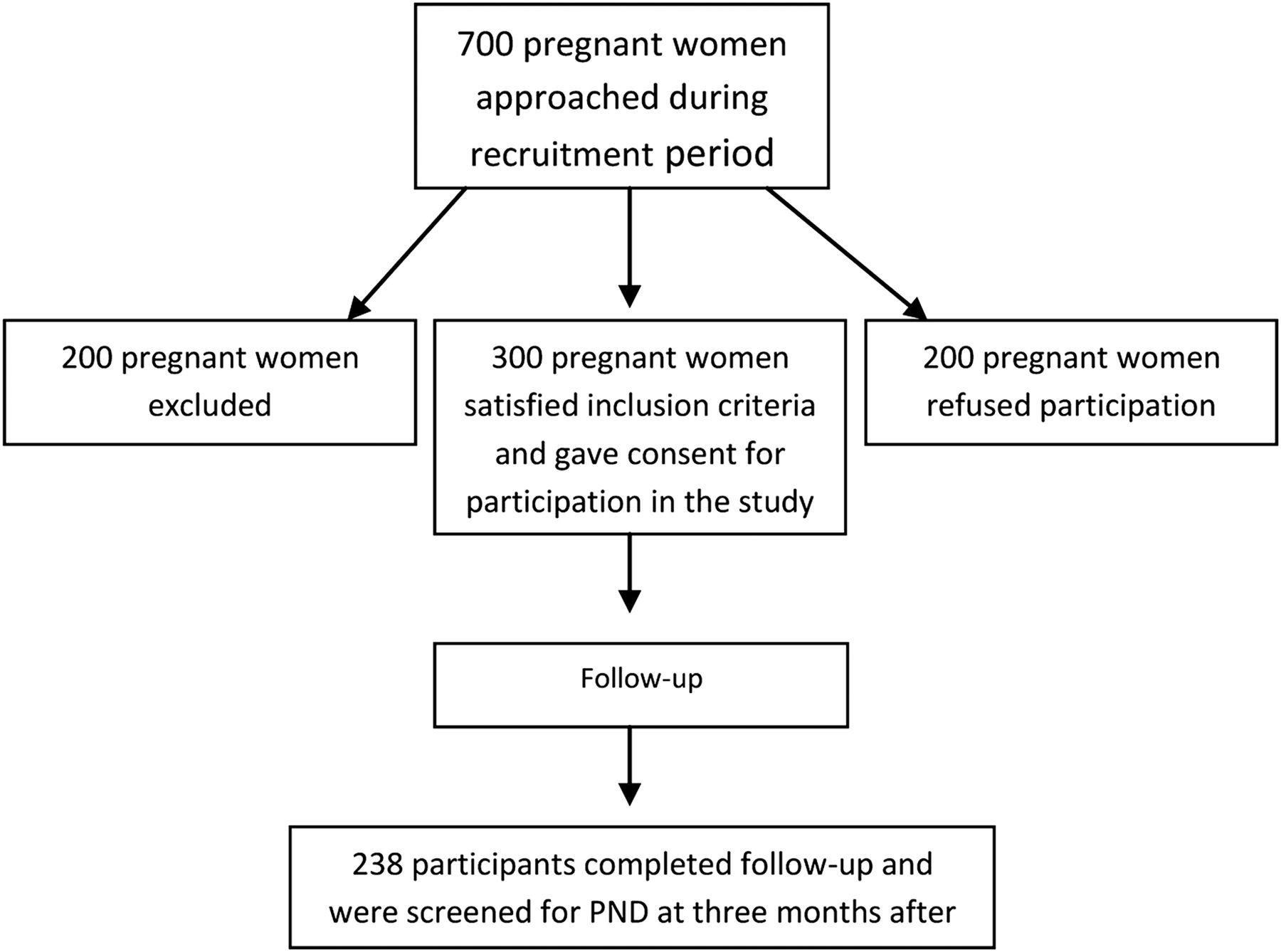 Prenatal and Postnatal Determinants of Development