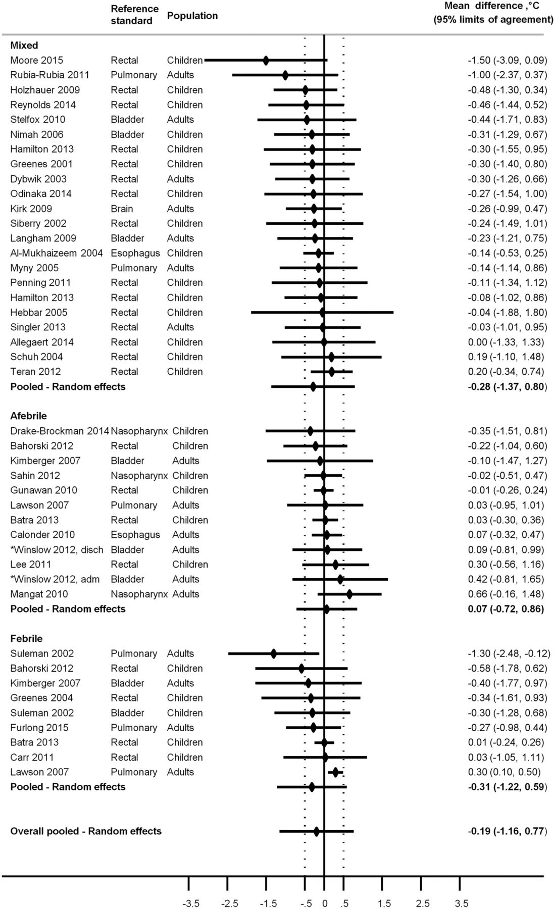 Temperature Measurements With A Temporal Scanner Systematic Review