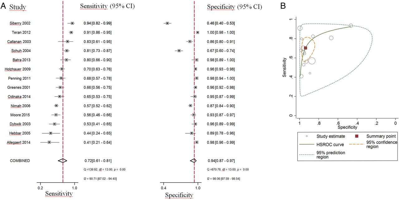 Temperature measurements with a temporal scanner: systematic review