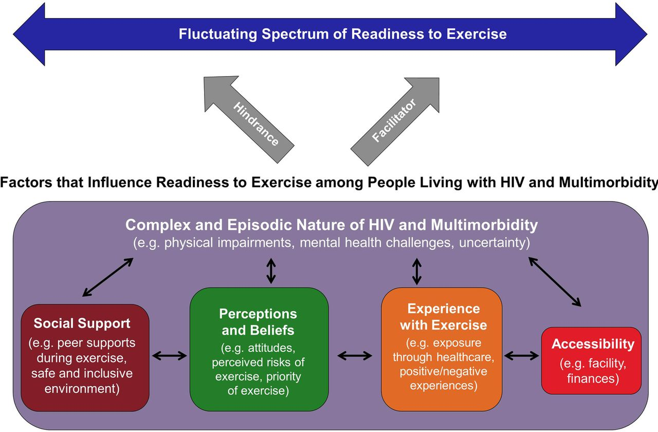 Exercising With HIV recommend