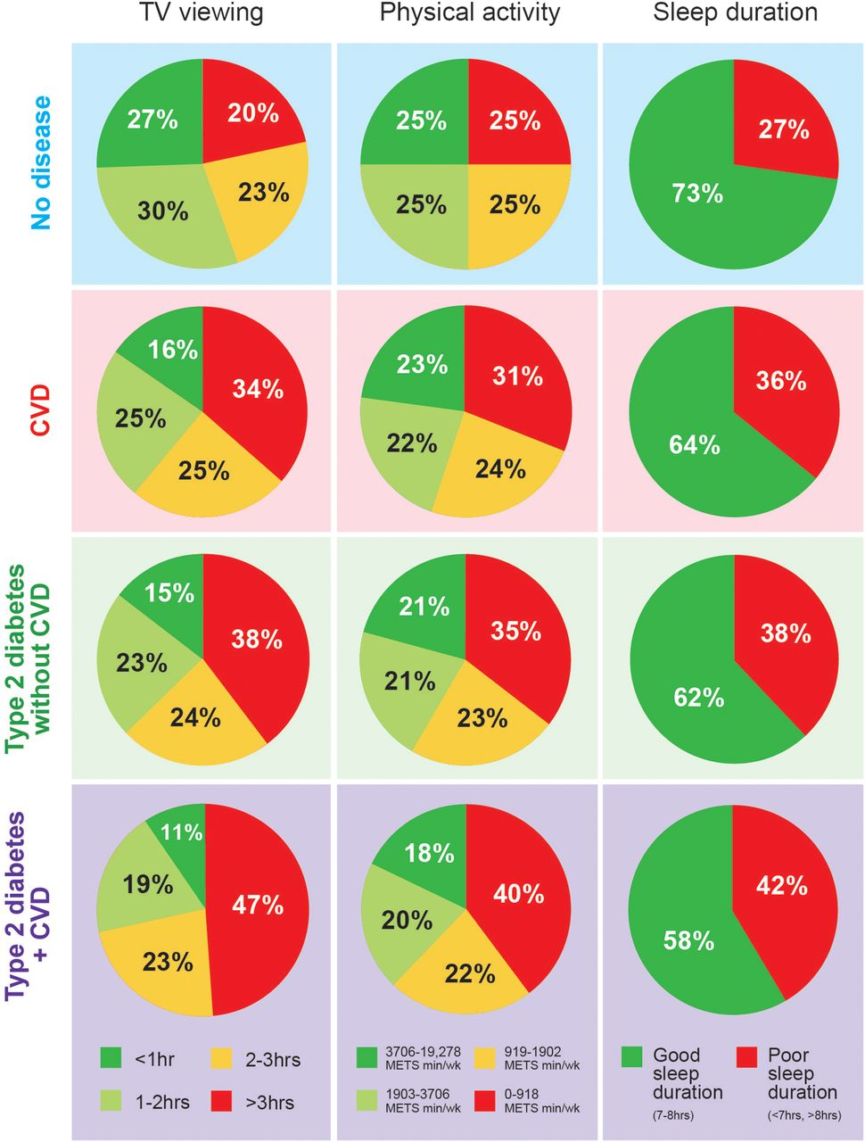 Cross Sectional Study Of Diet Physical Activity