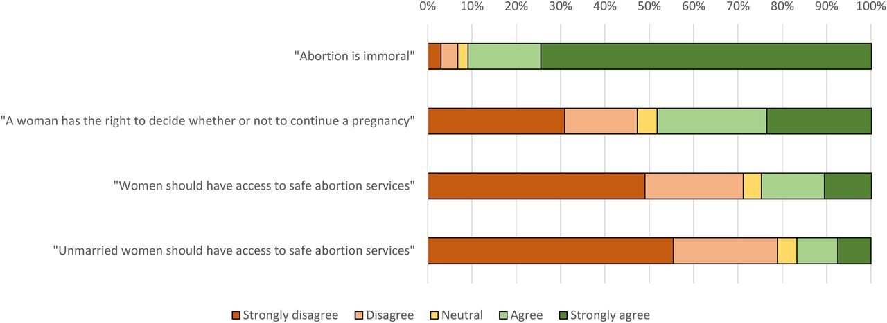 Women\'s knowledge and attitudes surrounding abortion in Zambia: a ...