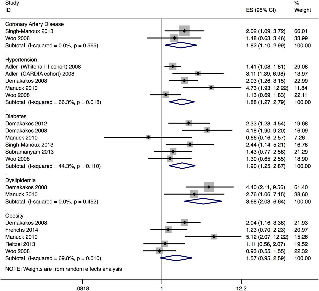 Association between subjective social status and cardiovascular
