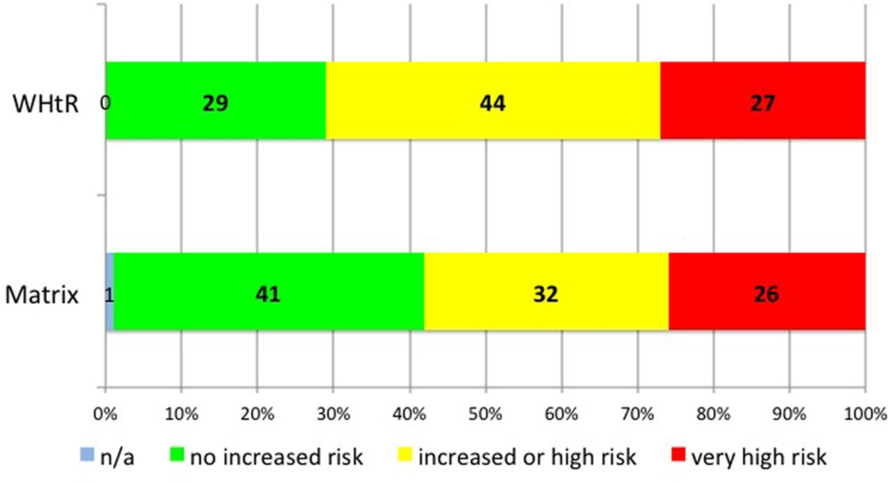 Waist to height ratio as an indicator of early health risk results geenschuldenfo Gallery