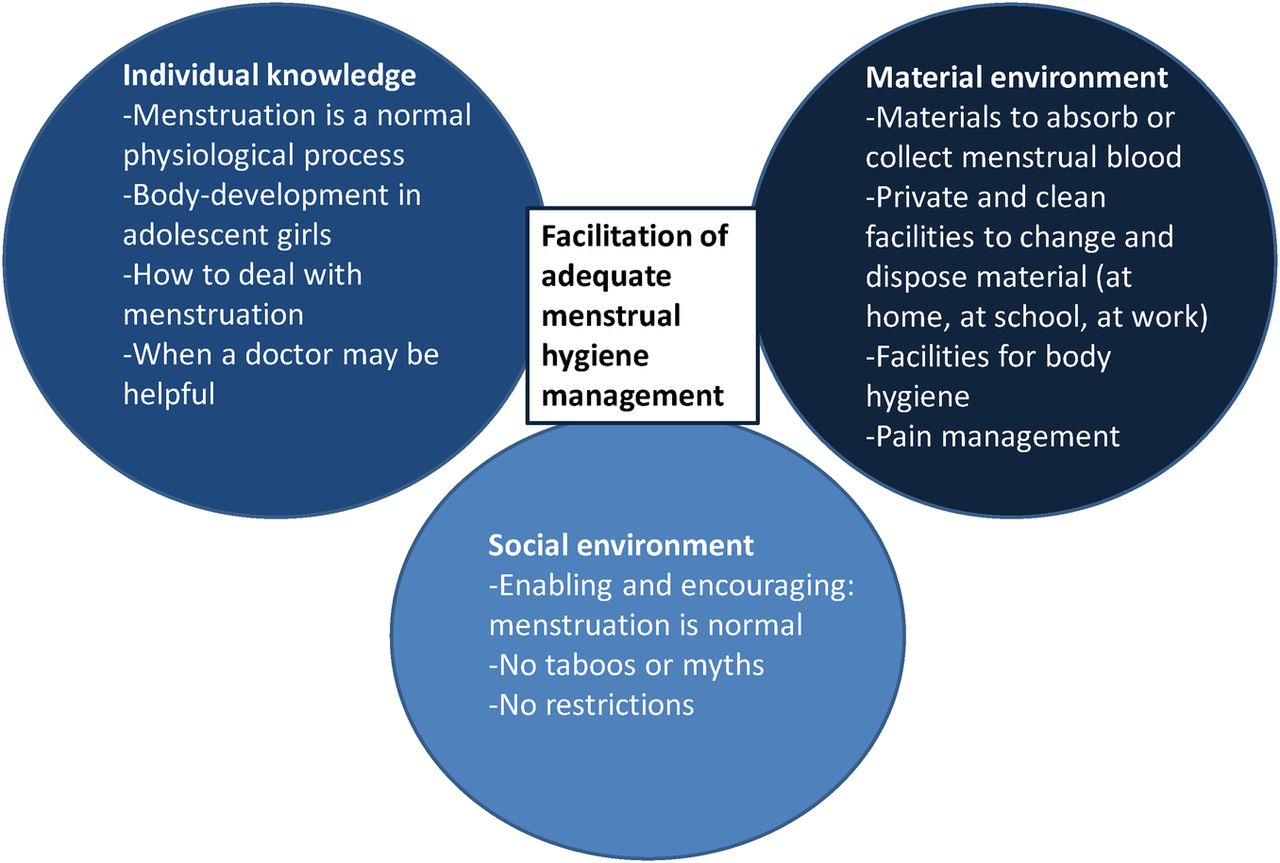 Menstrual hygiene management among adolescent girls in India