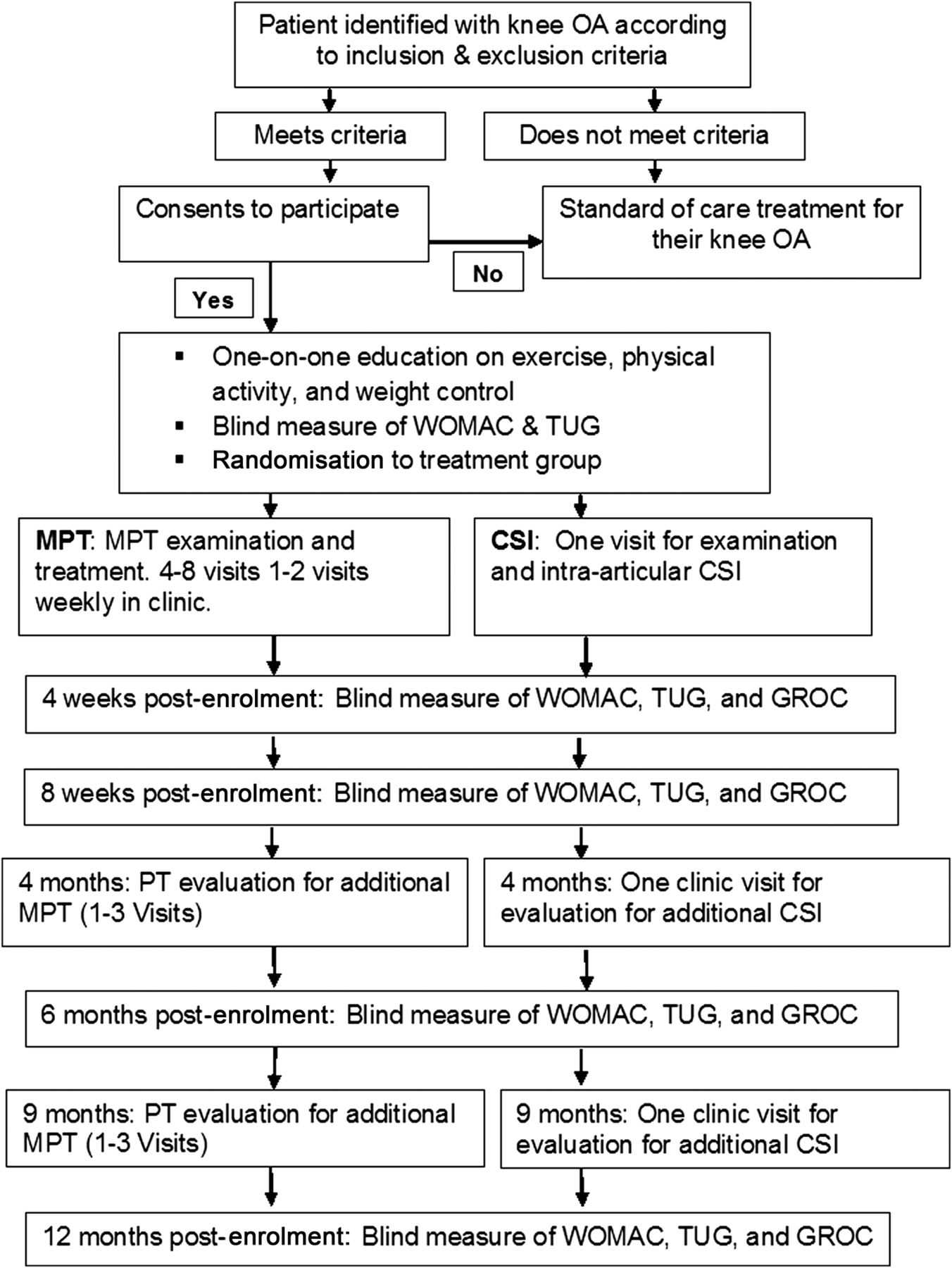 A multicentre randomised 1year comparative effectiveness – Physical Therapy Evaluation
