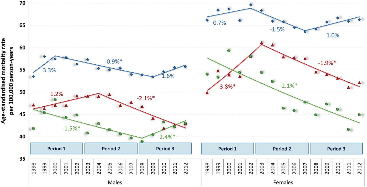 United States Cancer Statistics Data Visualizations