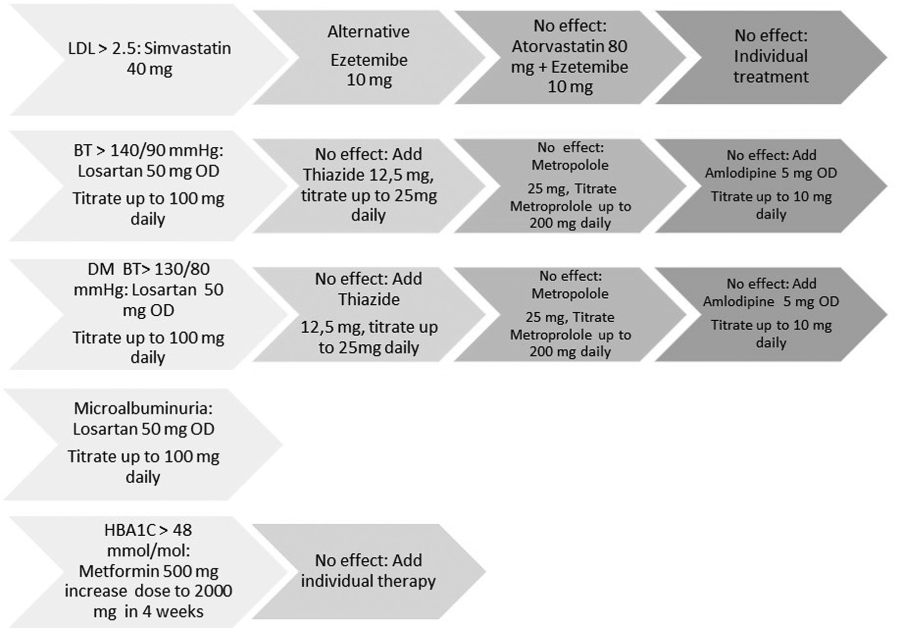 Multifactorial intervention to prevent cardiovascular disease in