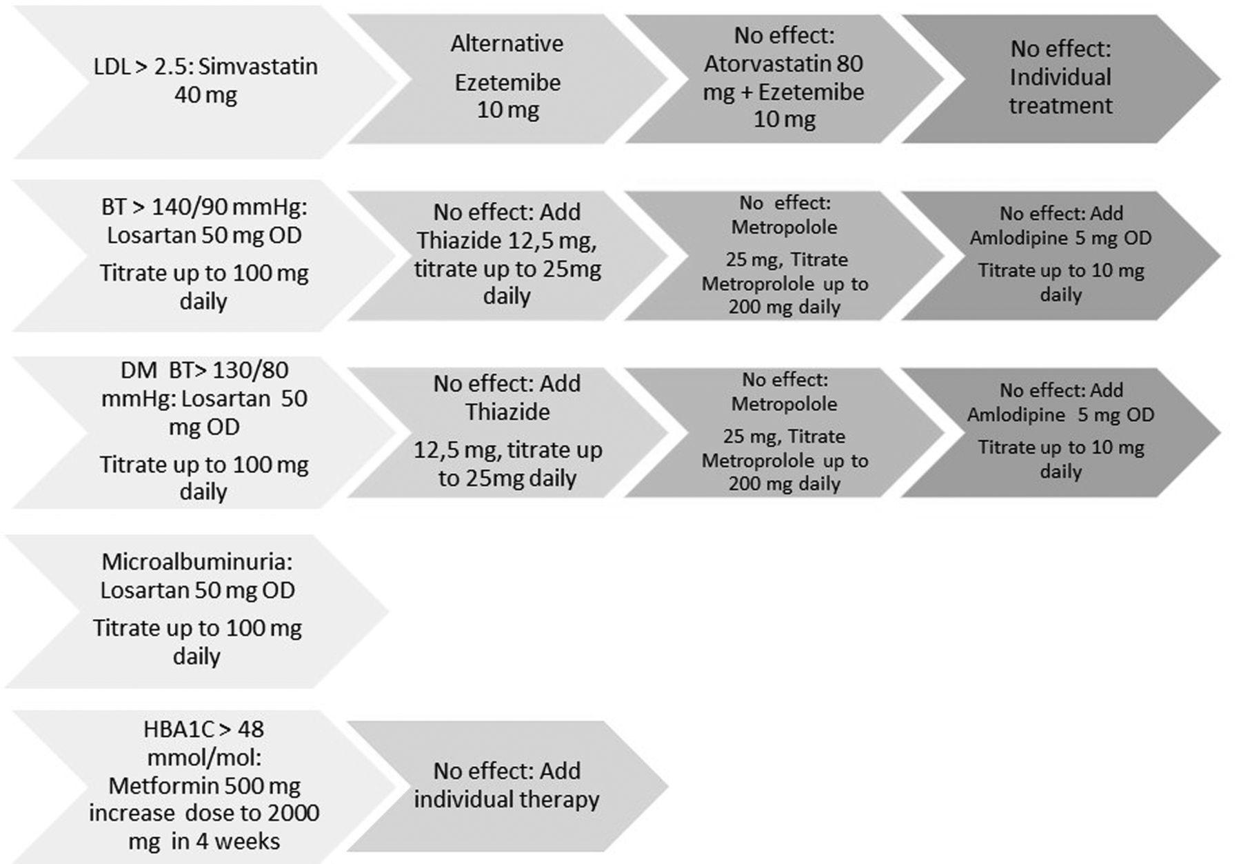 Rheumatoid Factor Levels Chart