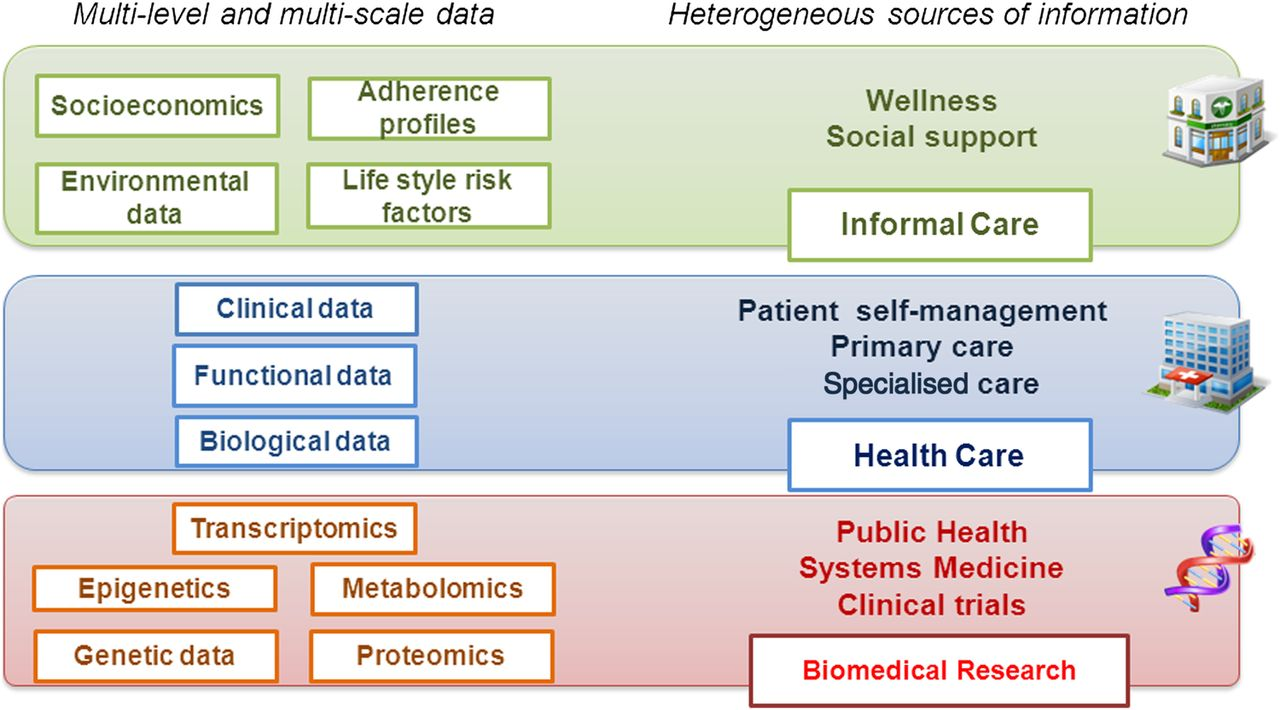 Proposals For Enhanced Health Risk Assessment And Stratification In