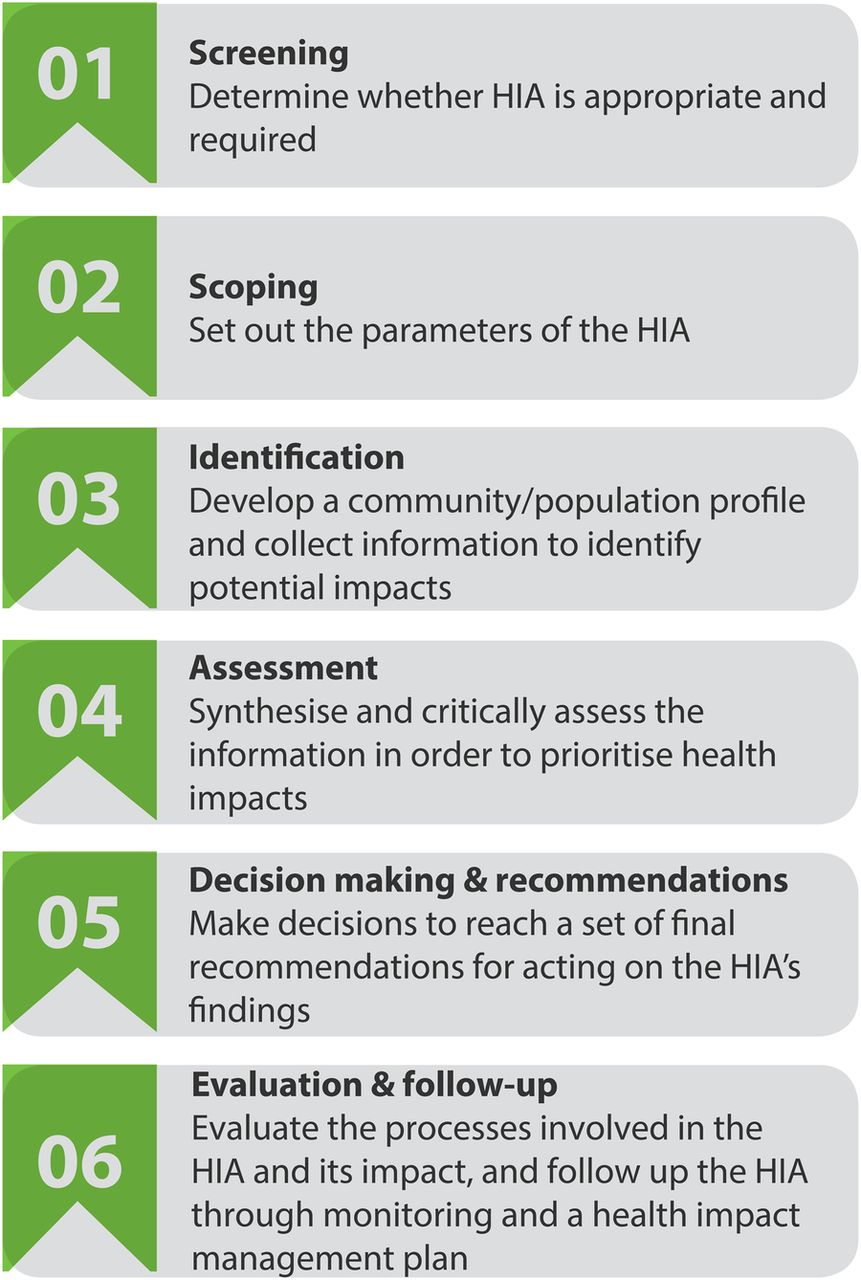 health impact assessment for policy making Stakeholder input should inform the hia decision process an hia can help  identify which strategies, such as those provided in this tool,.