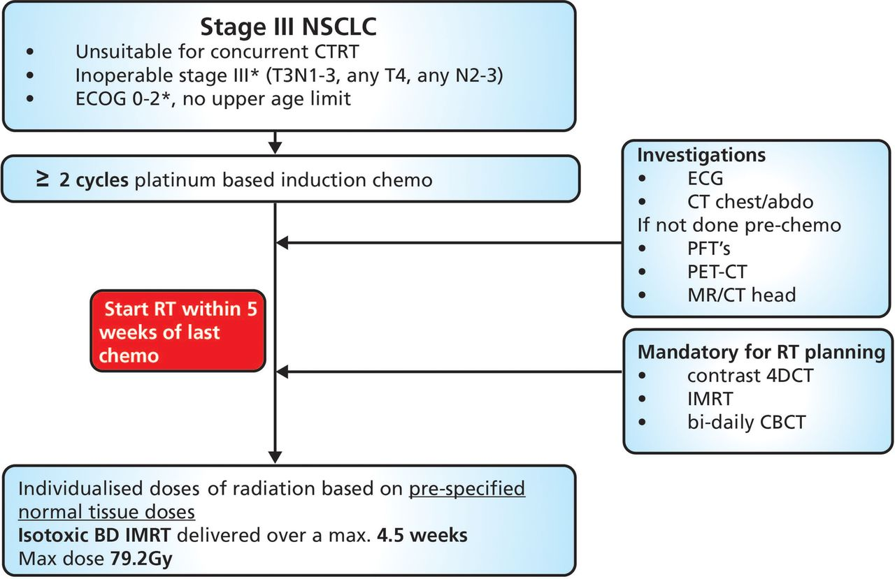 Protocol for the isotoxic intensity modulated radiotherapy