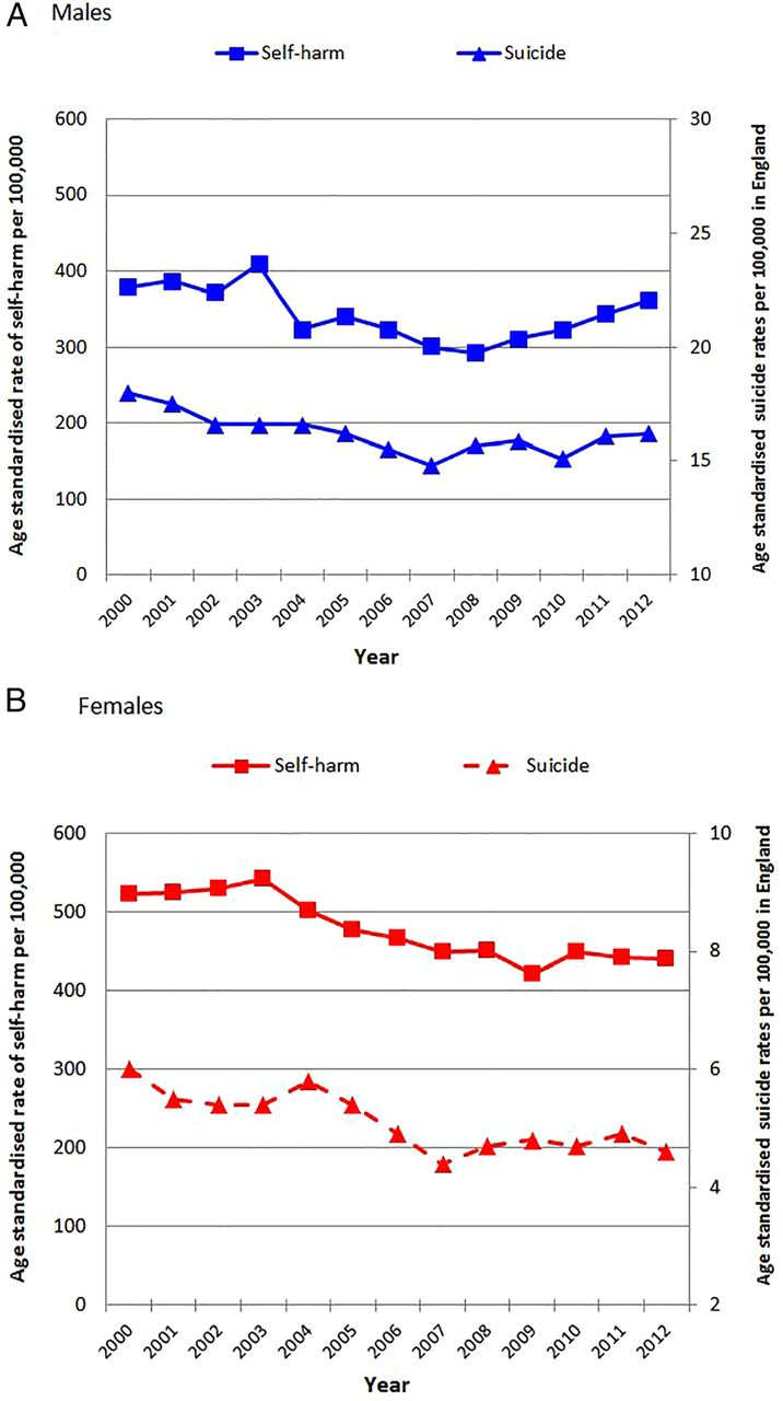 Epidemiology and trends in non-fatal self-harm in three