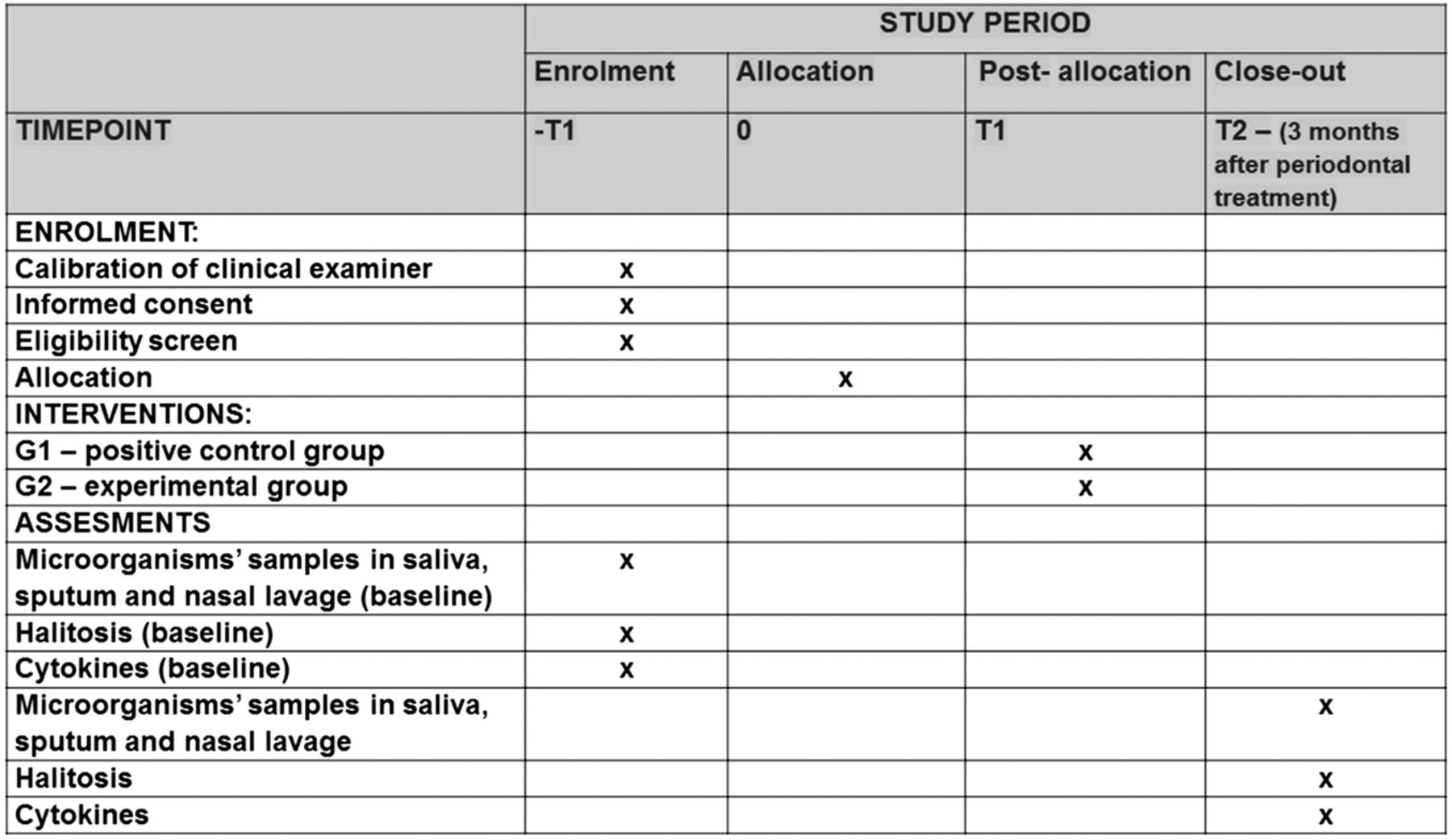 Assessment of the quantity of microorganisms associated with