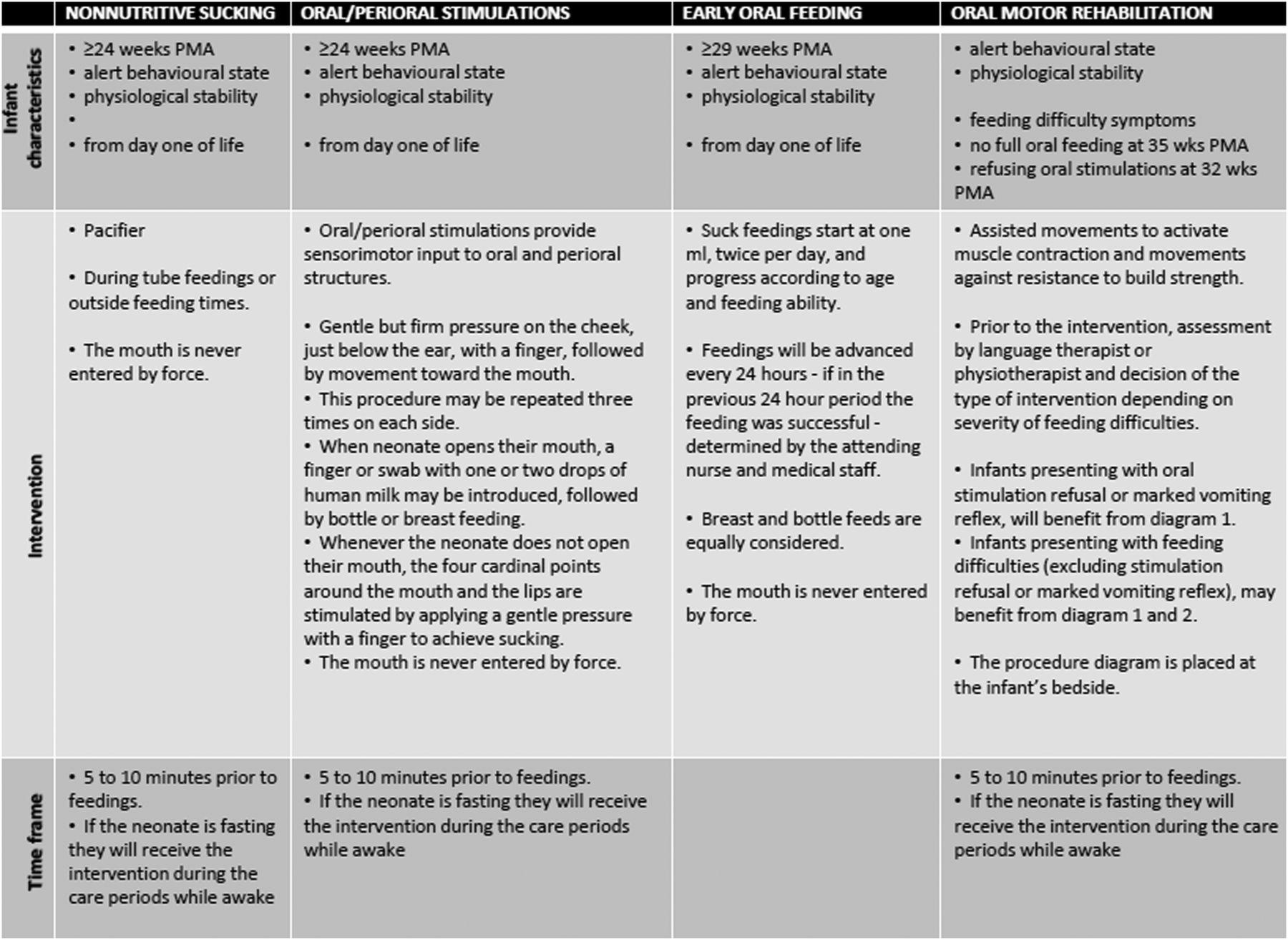 Effectiveness of a nurse educational oral feeding