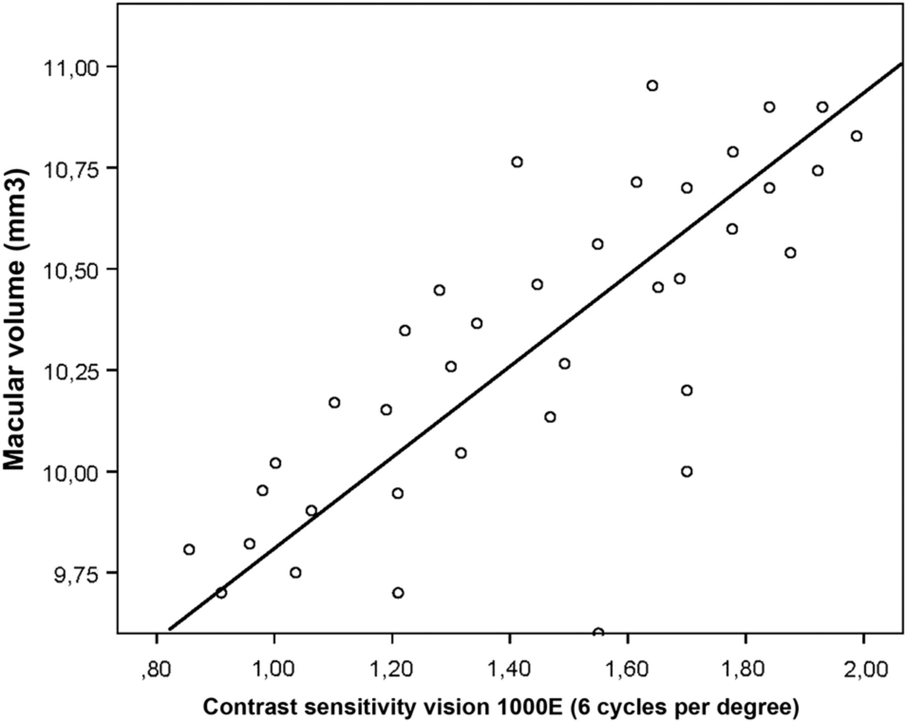Visual dysfunction and its correlation with retinal changes