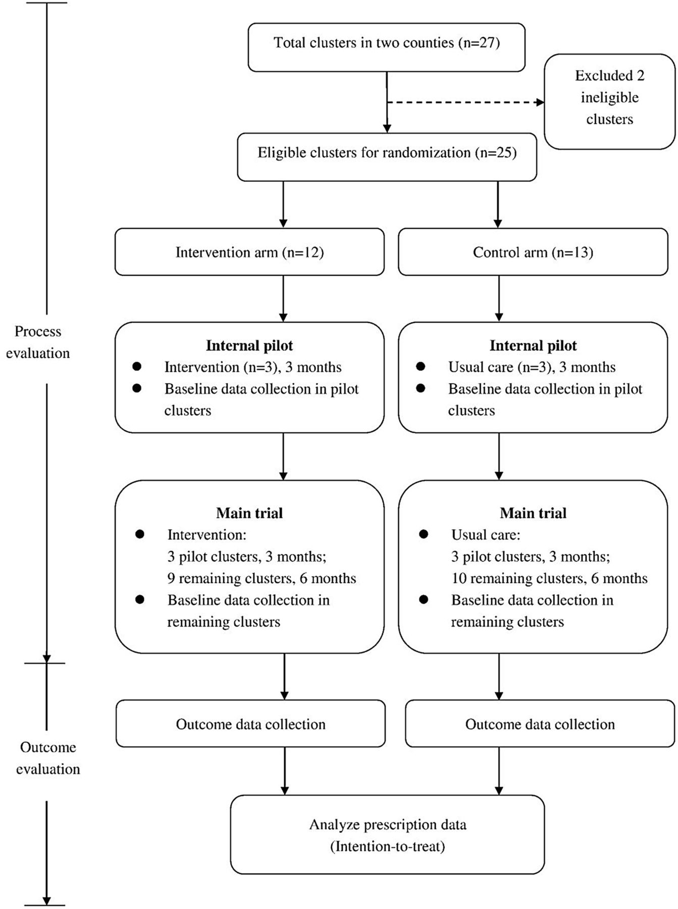 Protocol for a pragmatic cluster randomised controlled trial for