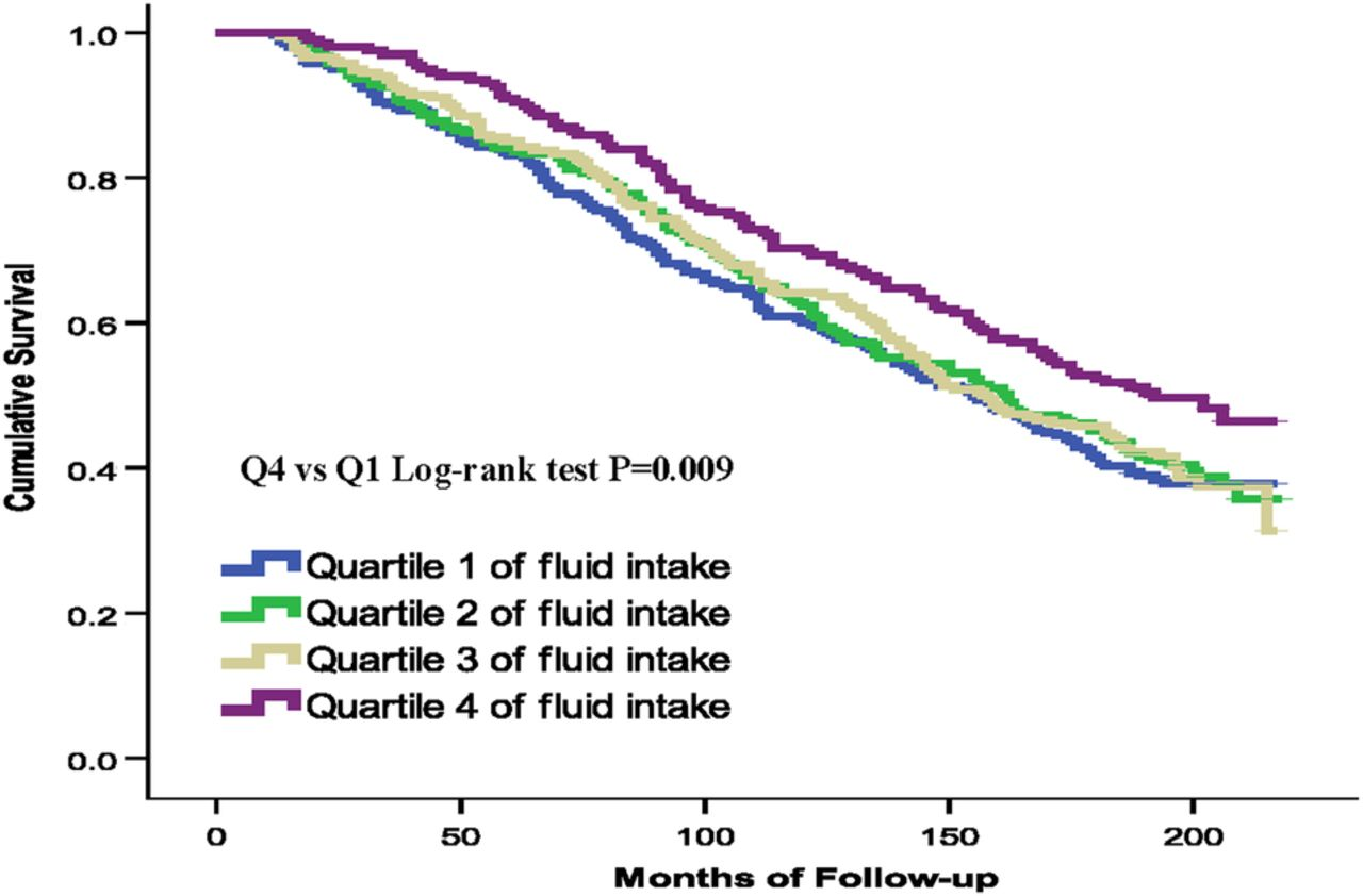Association Between Fluid Intake And Kidney Function And Survival Outcomes Analysis A Nationwide Population Based Study Bmj Open