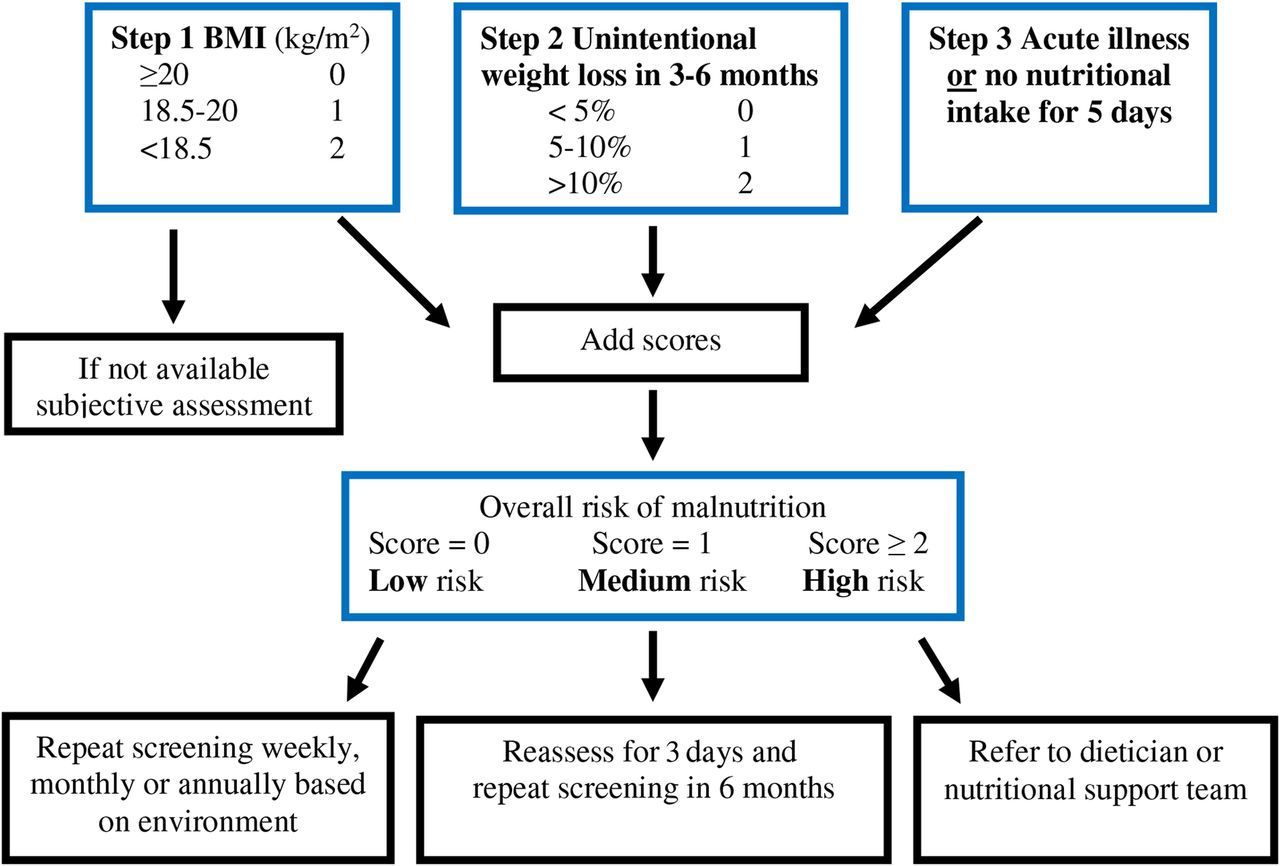 screening for malnutrition in patients with gastro
