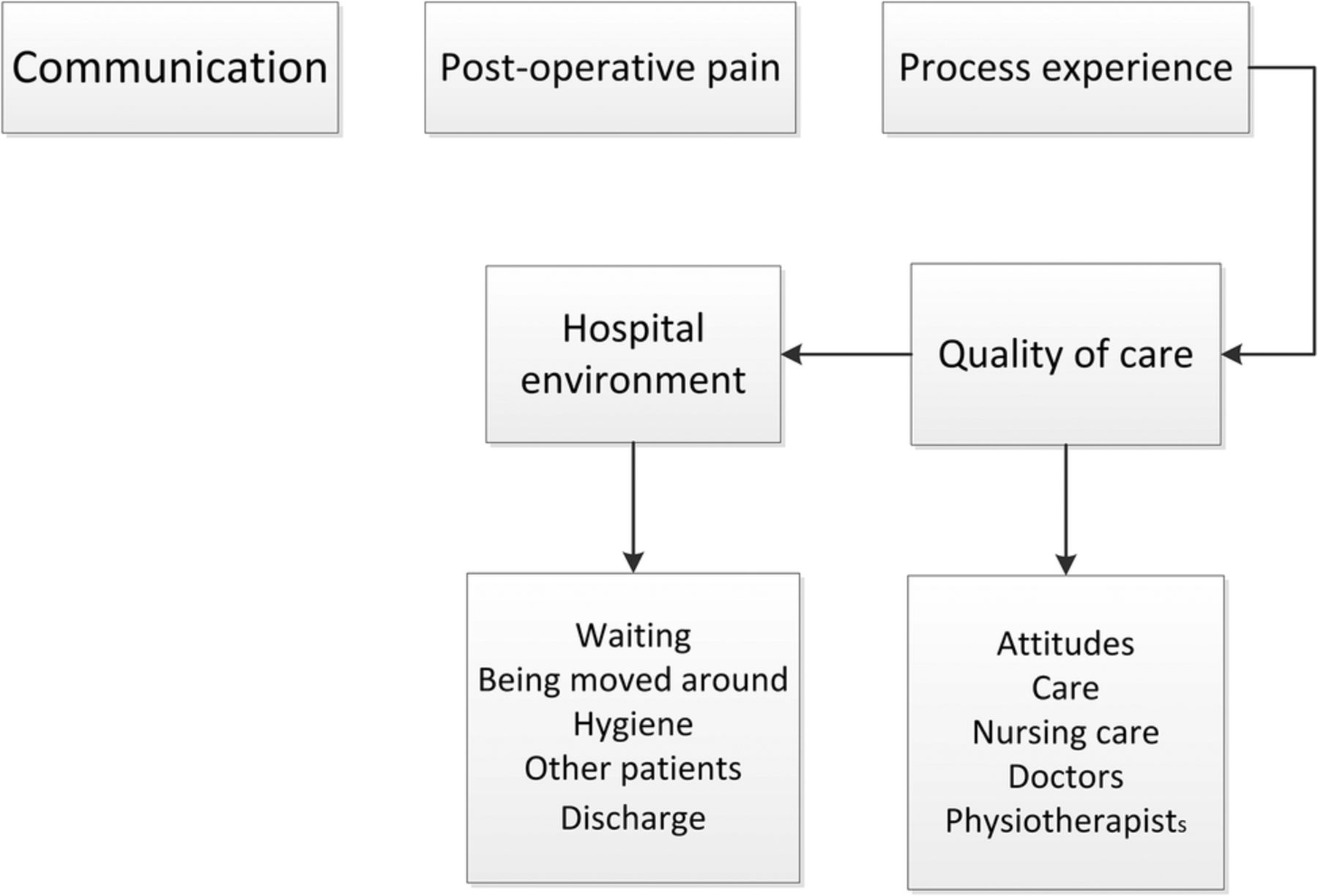 Factors that shape the patient's hospital experience and ... Qualitative Data Analysis Process