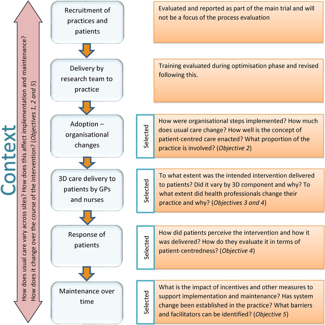 Protocol For A Process Evaluation Of A Cluster Randomised Controlled Trial To Improve Management