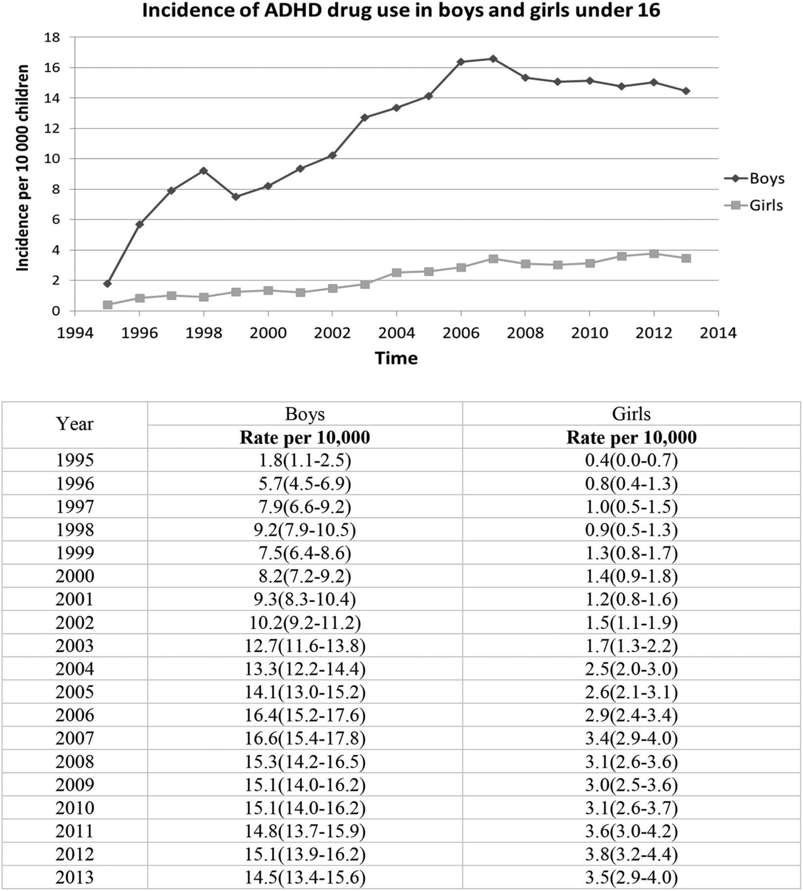 Non Prescription Use Of Ritalin Linked >> Latest Trends In Adhd Drug Prescribing Patterns In Children In The