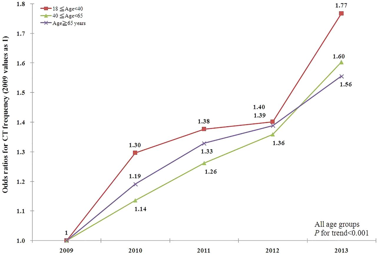 Trends of CT utilisation in an emergency department in