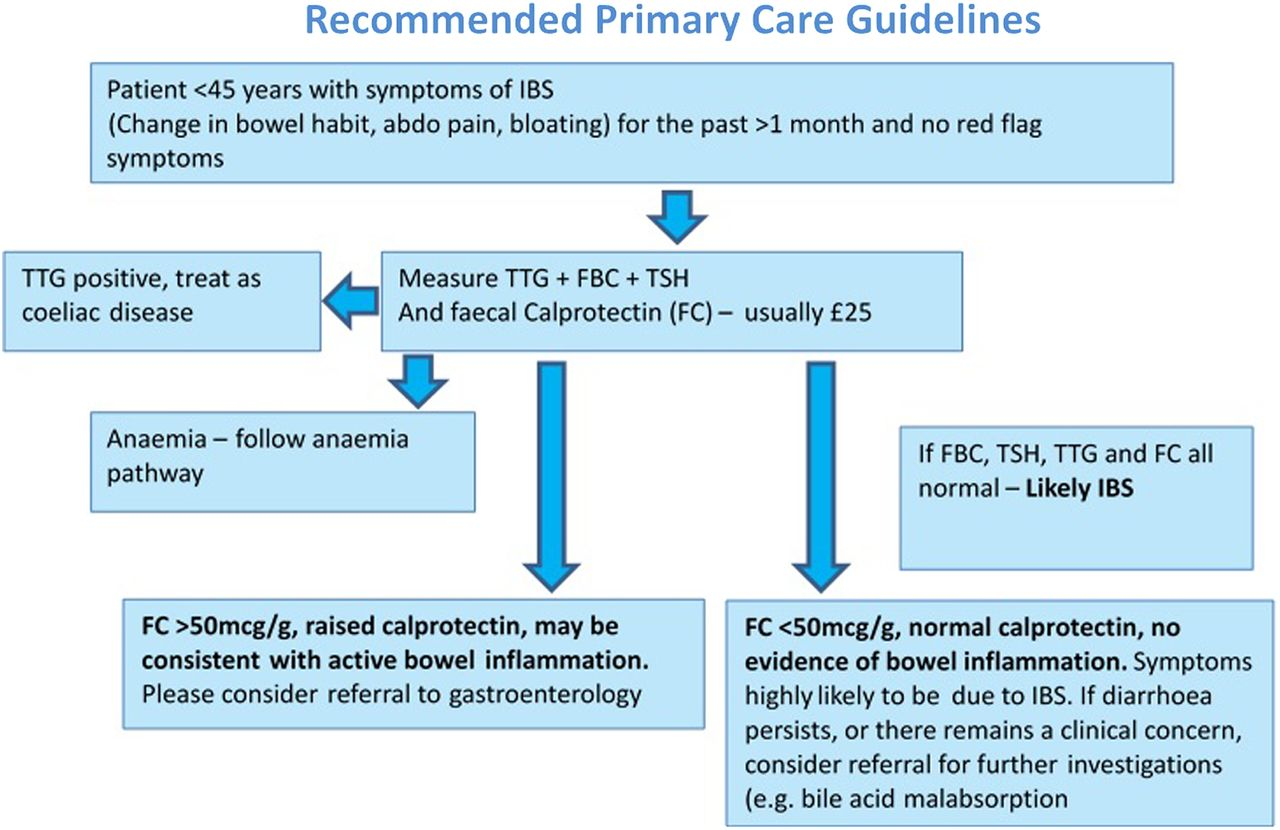 Clinical Outcomes At 12 Months And Risk Of Inflammatory
