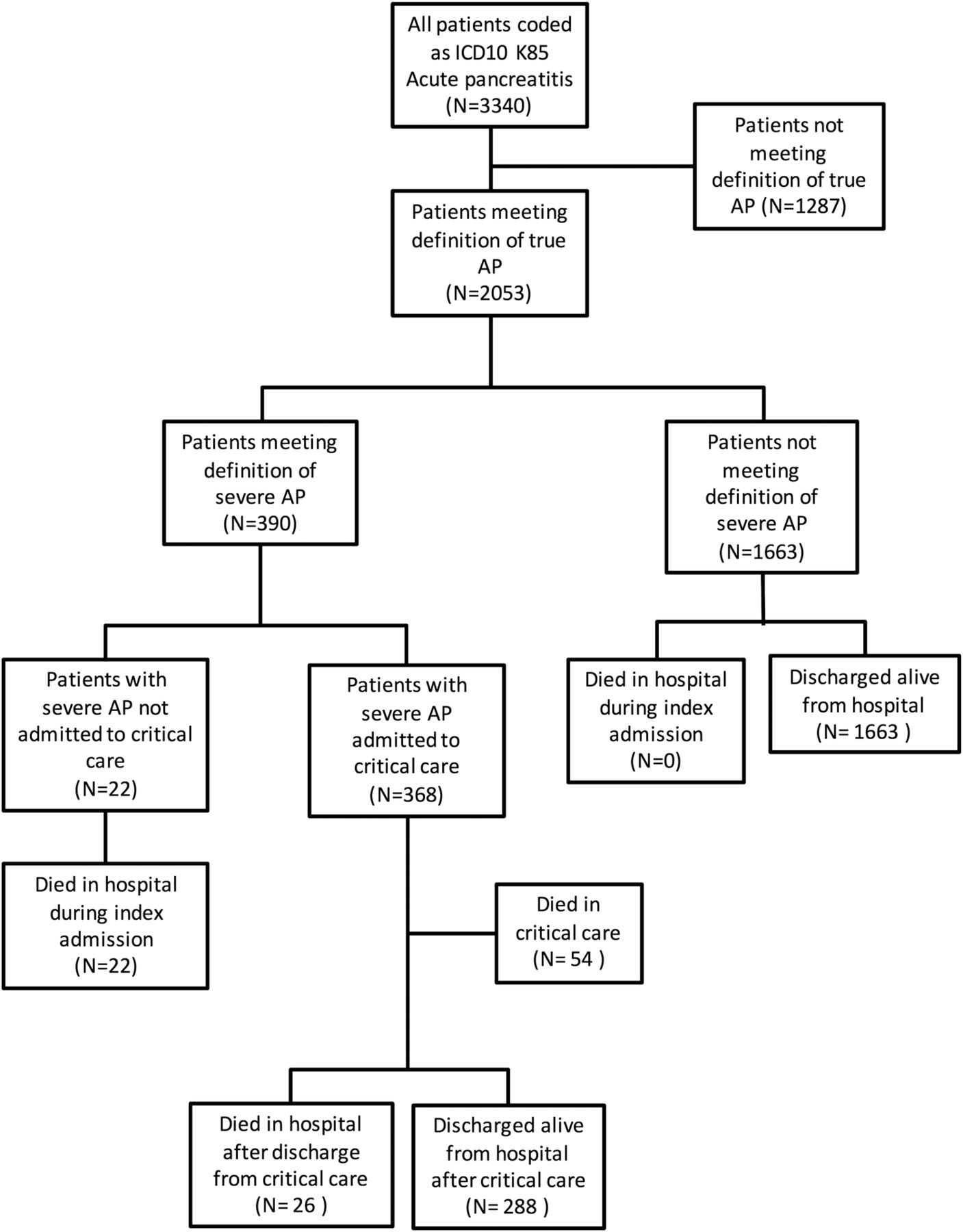 F1.large identifying risk factors for progression to critical care admission