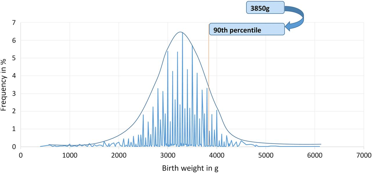 Giving Birth Video >> High birth weight in a suburban hospital in Cameroon: an analysis of the clinical cut-off ...