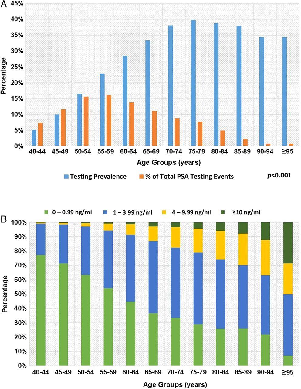 prostate-specific antigen testing in inner london general practices