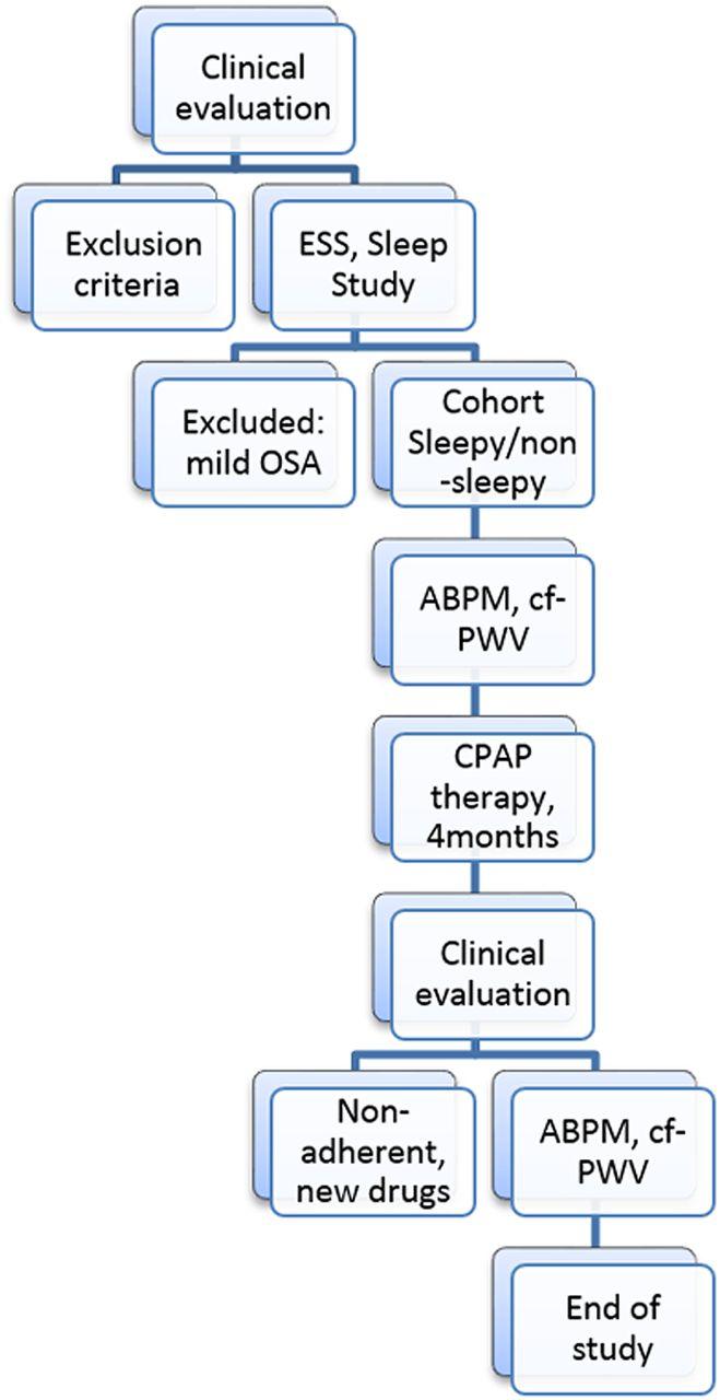 Sleepy artery sleep should not