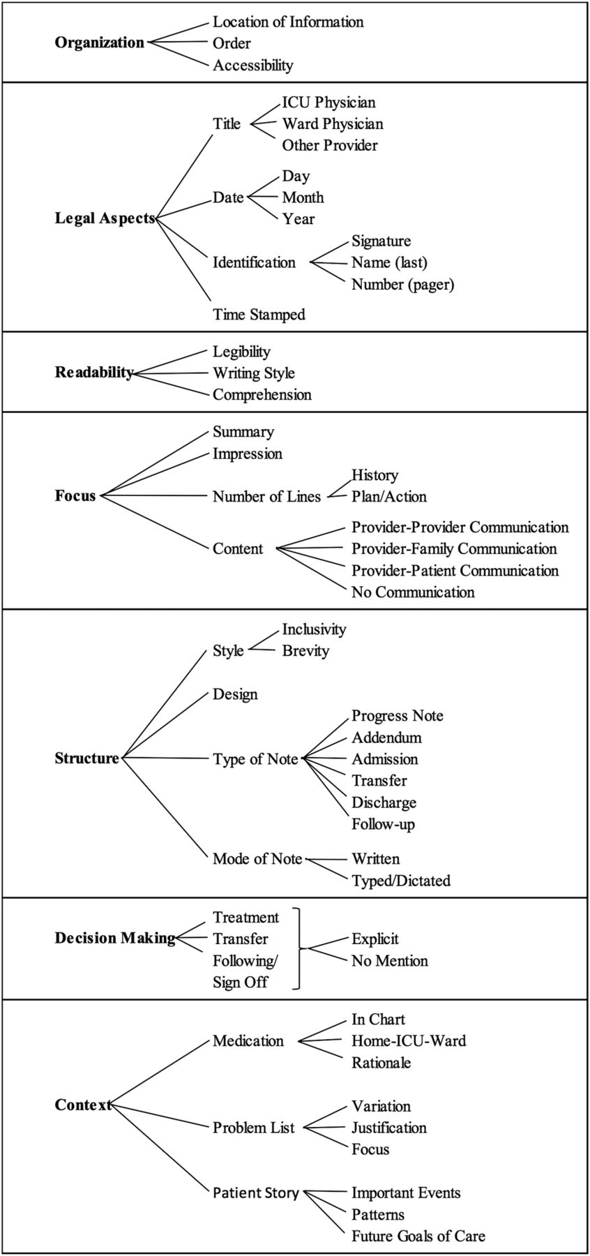 Protocol to describe the analysis of text-based communication in ...