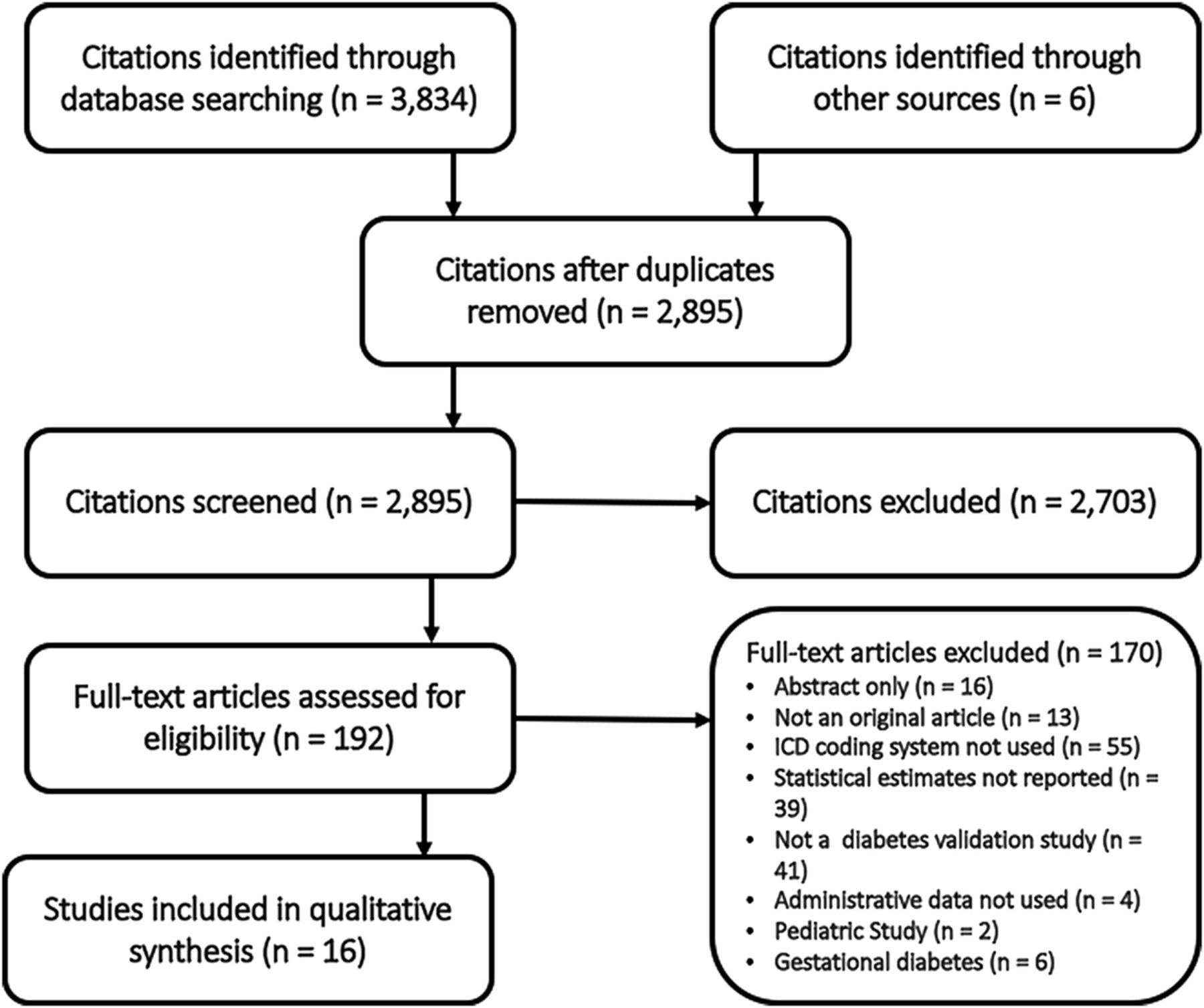 Systematic Review Of Validated Case Definitions For Diabetes In Icd 9 Coded And Icd 10 Coded Data In Adult Populations Bmj Open