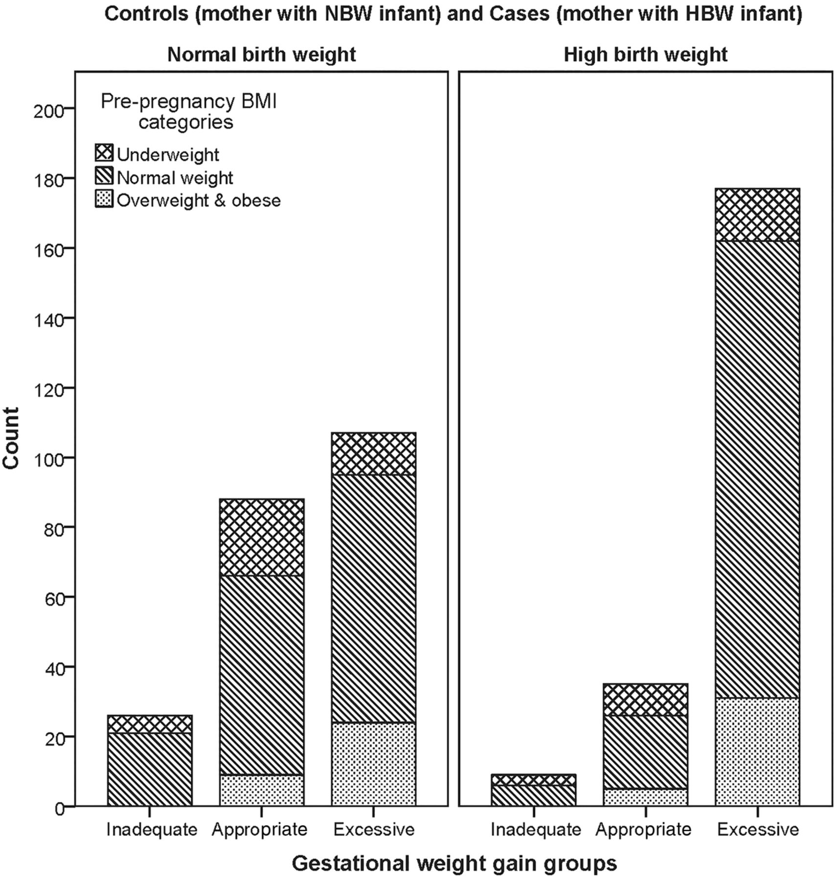 Associations of neonatal high birth weight with maternal pre download figure nvjuhfo Image collections