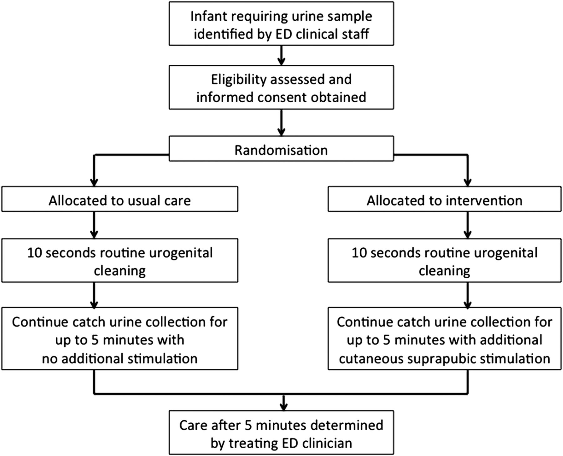 The Quickwee Trial  Protocol For A Randomised Controlled