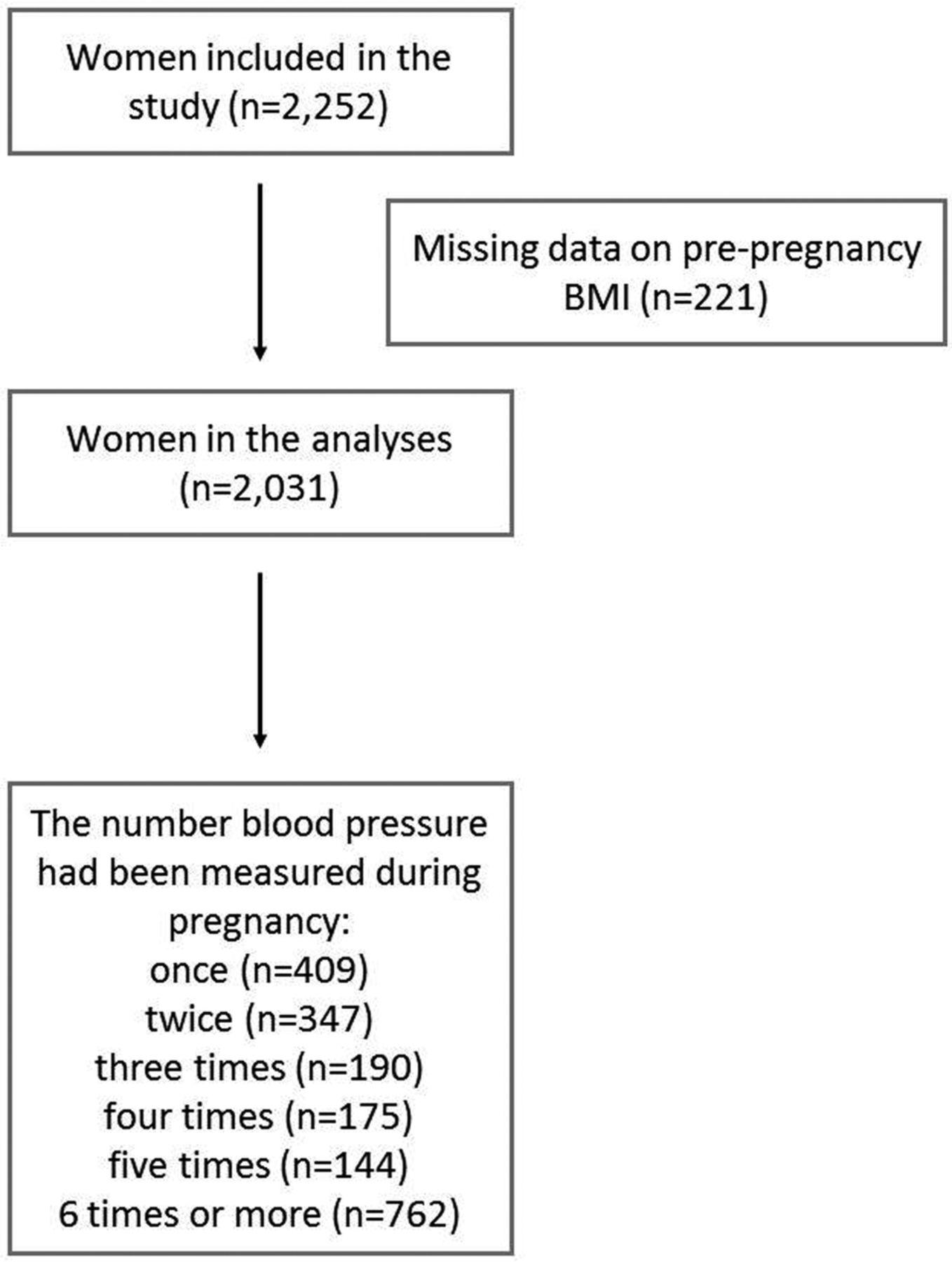 Does Pre Pregnancy Bmi Determine Blood Pressure During Pregnancy A
