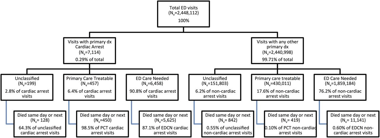 Validation Of An Algorithm To Determine The Primary Care Treatability Of Emergency Department
