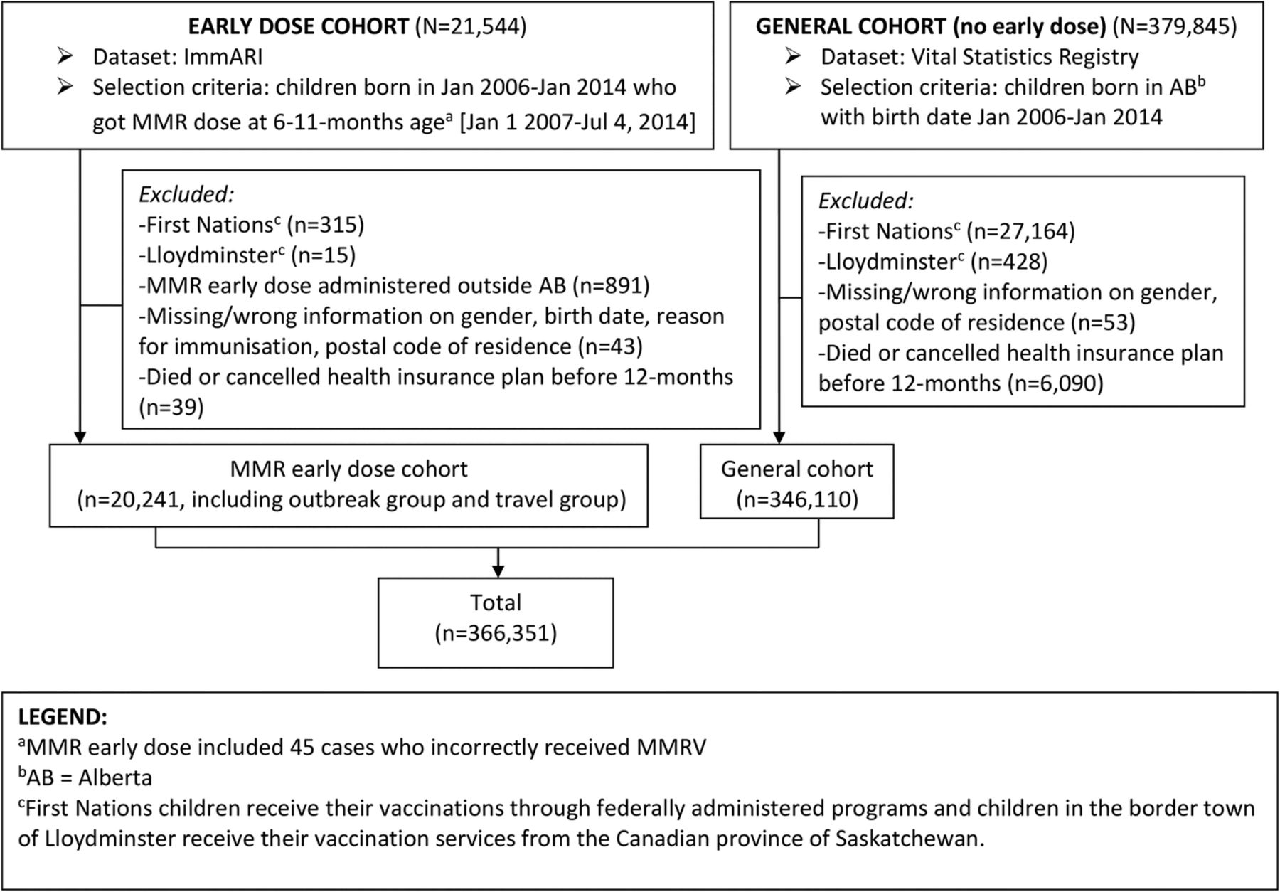 Do children who receive an 'early dose' of MMR vaccine