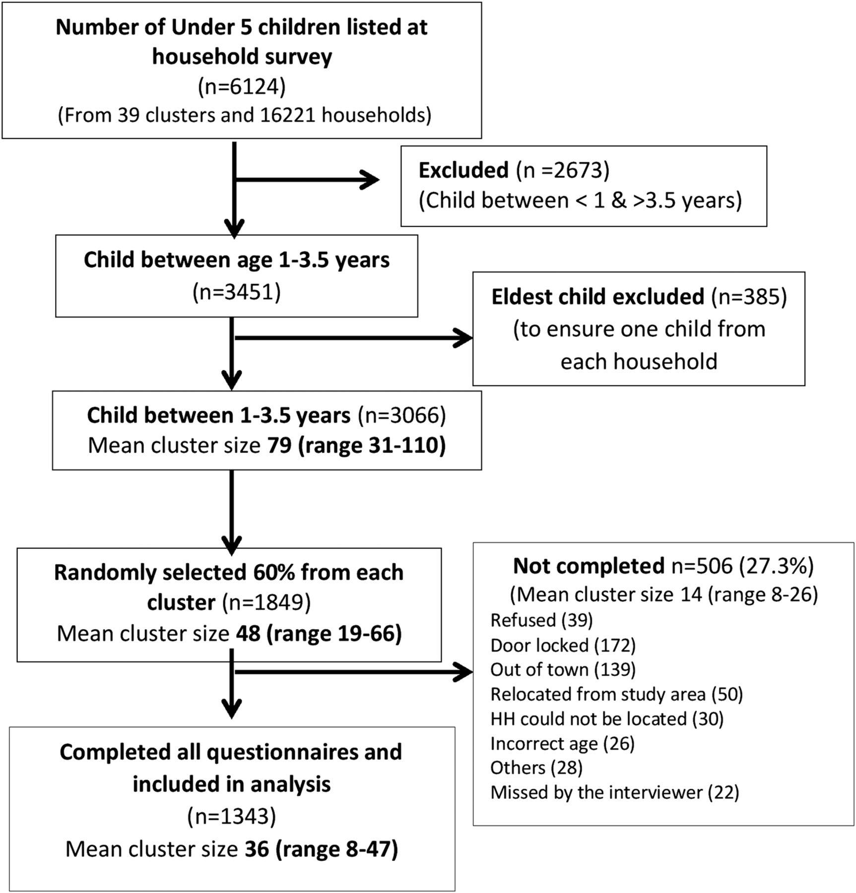 Determinants Of Childhood Immunisation Coverage In Urban Poor
