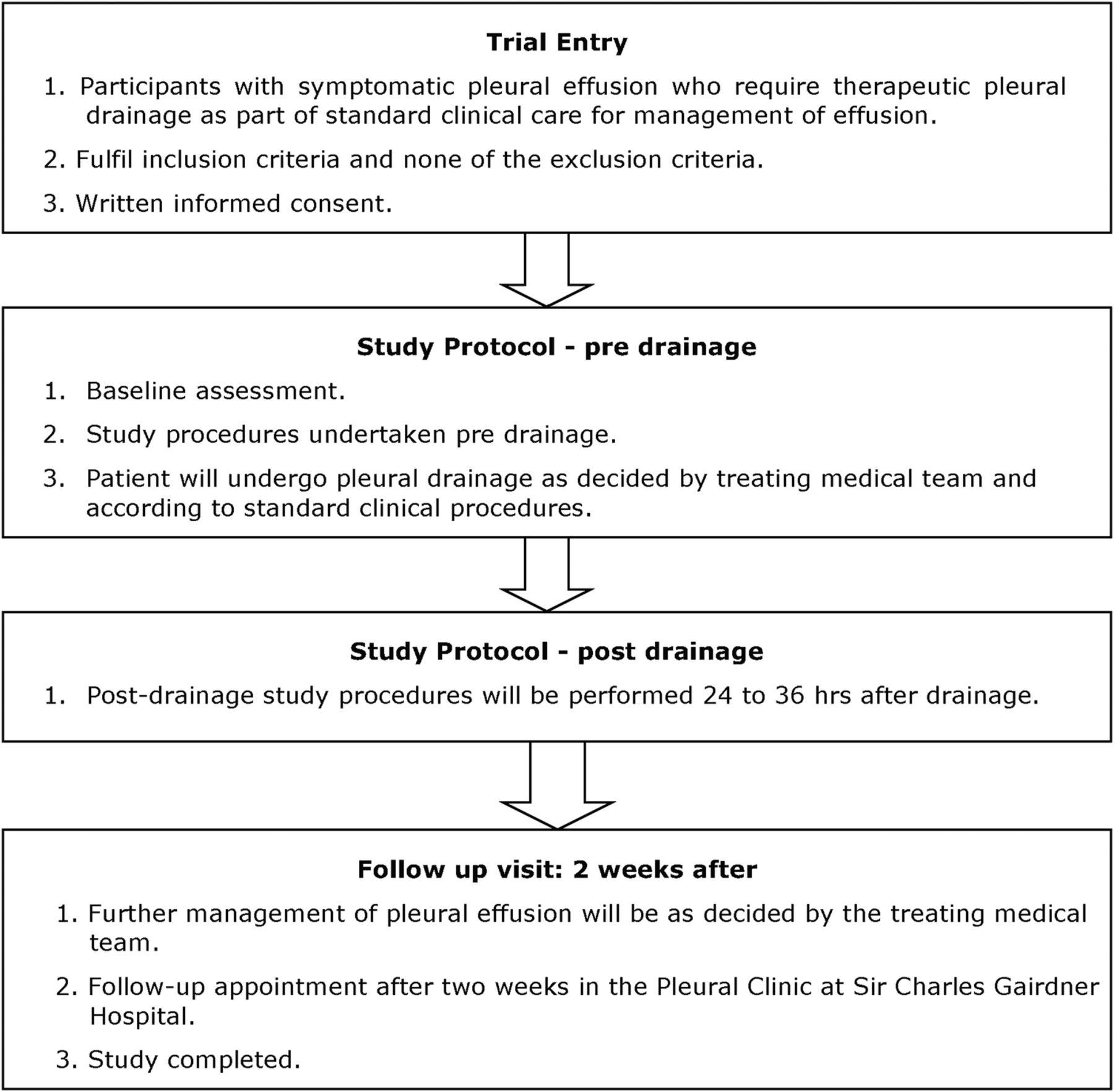 Protocol Of The Pleural Effusion And Symptom Evaluation