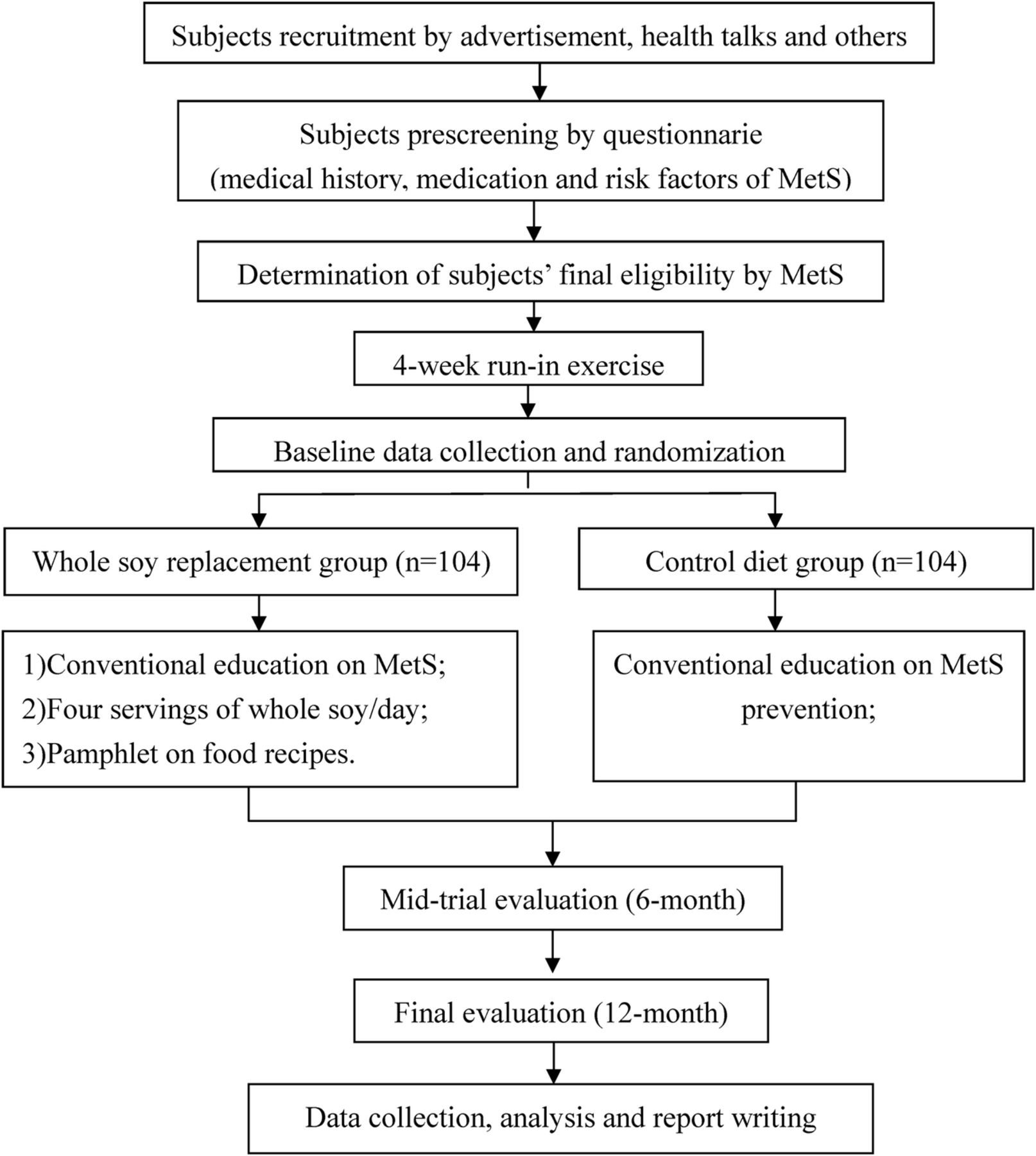 Randomised controlled trial of effect of whole soy replacement diet download figure open in new tab nvjuhfo Choice Image