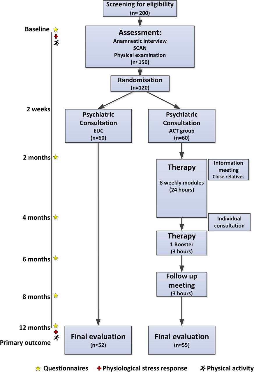 Comparing group-based acceptance and commitment therapy (ACT) with